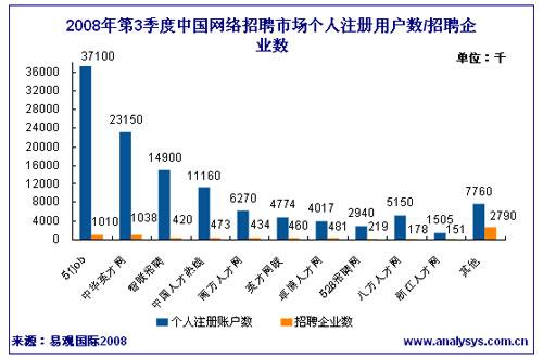 第三季度中国网络招聘个人注册用户过亿
