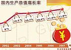 国内生产总值增长率